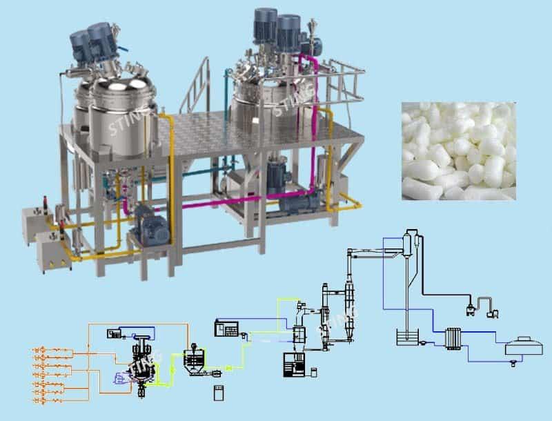 Saponification plant